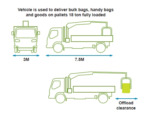 Delivery diagram 1